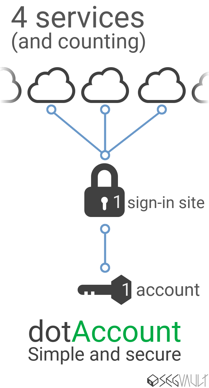 4 services and counting, 1 sign-in site, 1 account. dotAccount - Simple and secure